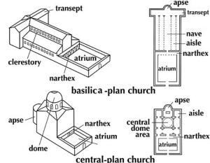 diagram_basilican_vs_central_plans