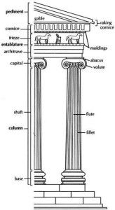 ionic style picture of columns and entablature