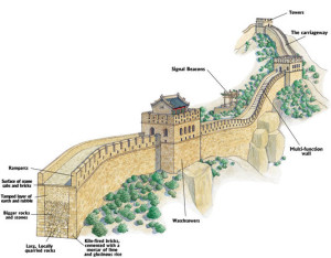 The structure of Great Wall.