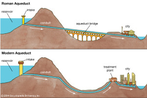 The operation of an aqueduct