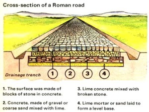 cross-section-of-roman-road
