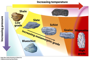 There are rocks such as marble and slate Which have been through a very hot state: a change metamorphic In an underworld orphic under rocks of incredible weight.