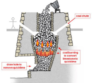 Diagrammatic representation of a lime kiln with coal chutes, designed to introduce coal into the calcining zone of the kiln and therefore to make more efficient use of the coal.