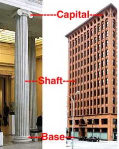 Sullivan's 3-section Guaranty Building skyscraper design mimics a classical column, perhaps the result of his L'Ecole des Beaux-Arts training in Paris.