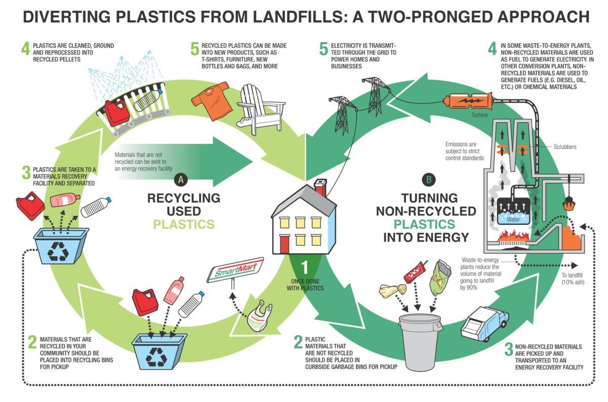 what are the major types of materials recycled from municipal waste and how are they used Assignment 2 naomi l johnson sci207: main menu ask a tutor a week 5 assignment 2 - assignment 2 naomi l johnson sci207.