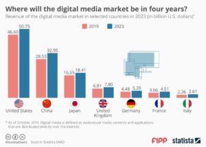 Multimedia Market Trends